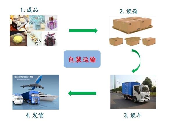 吸塑包装包装运输
